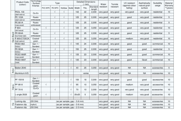 DECKING COMPARISON SUMMARY TABLE